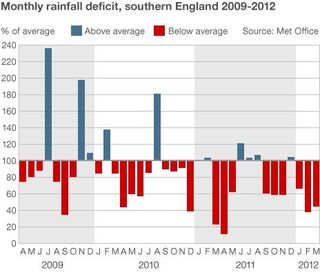 Grassclippings - Monthly Rainfall Deficit
