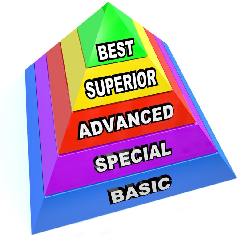 Lawn Quality Pyramid